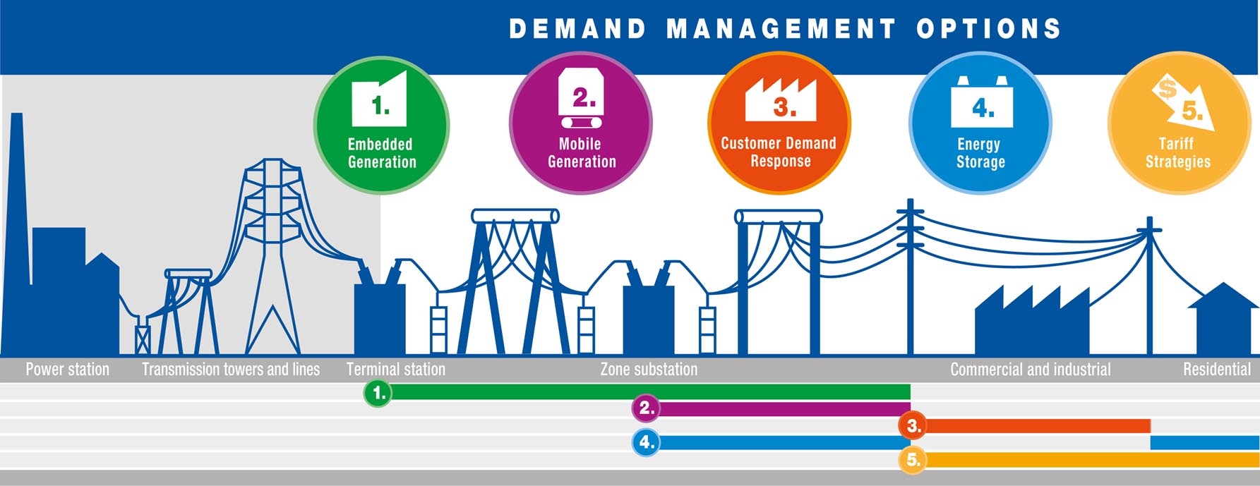 Demand Management Options thumbnail