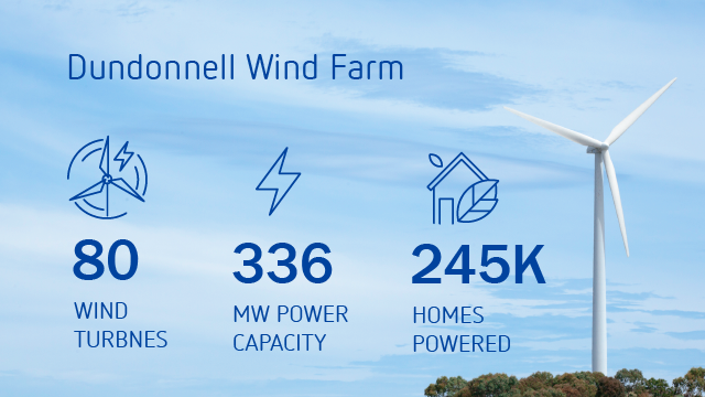 Dundonnell Wind Farm Infographic